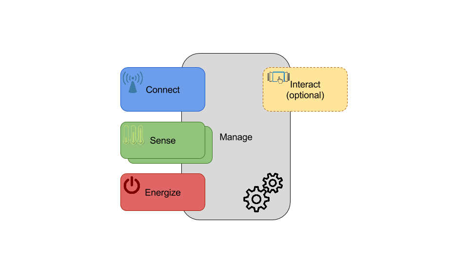 Functional view of IoT Sensor device
